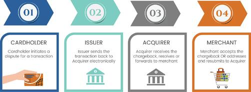 how does a chargeback work