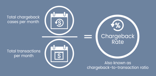 chargeback threshold