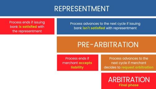 pre-arbitration-arbitration process