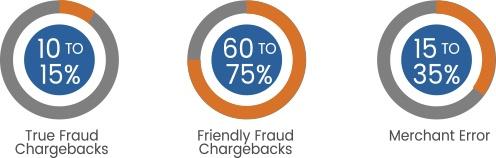 types of chargebacks