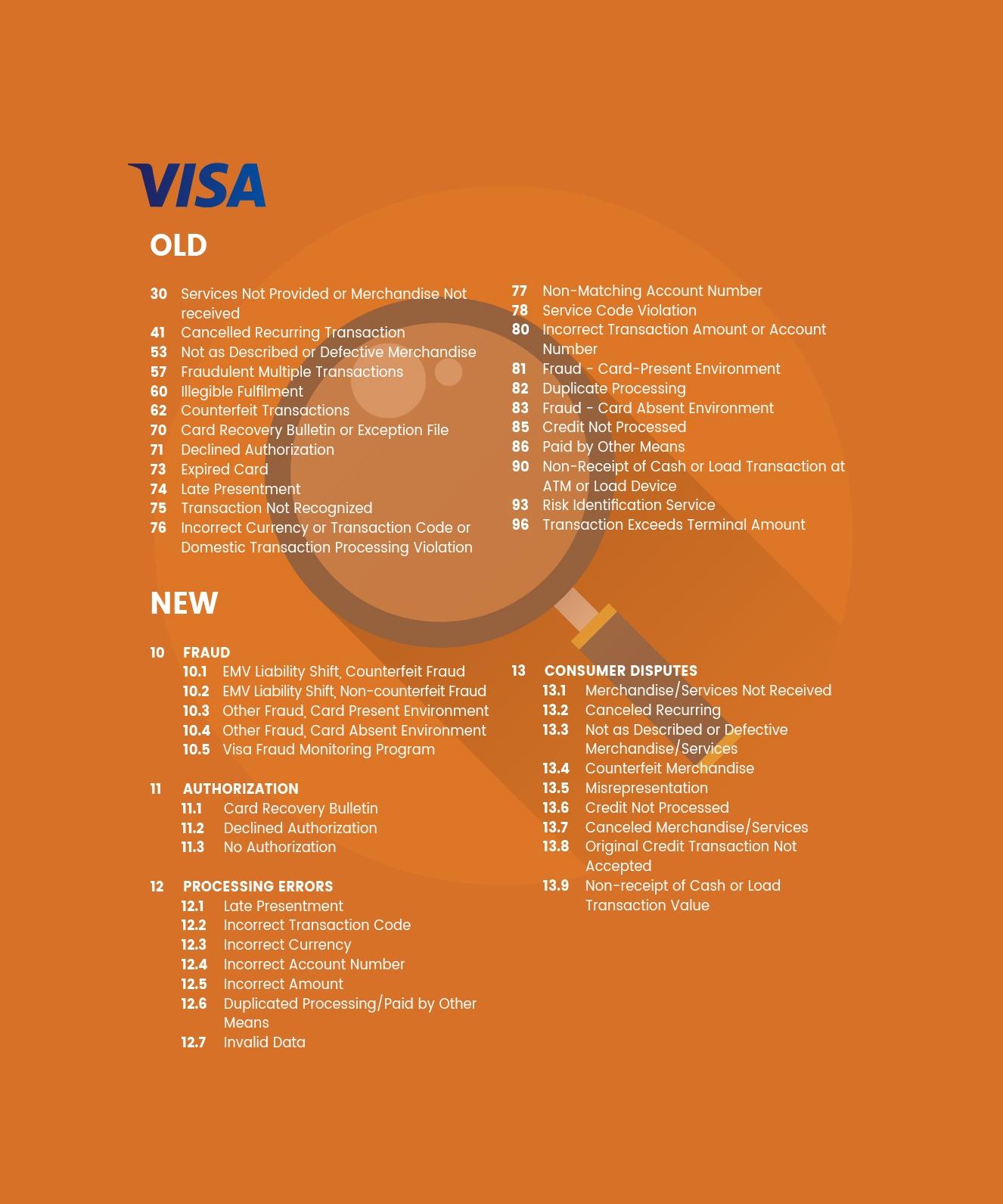Visa Chargeback Reason Codes