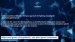 Fighting Shopify chargebacks