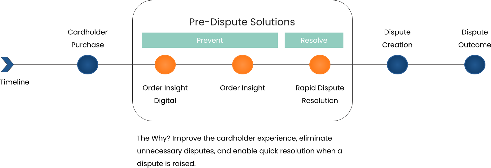 Process timeline enhanced with predispute solutions