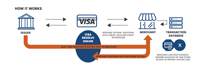 Visa Merchant Purchase Inquiry (VMPI) Process