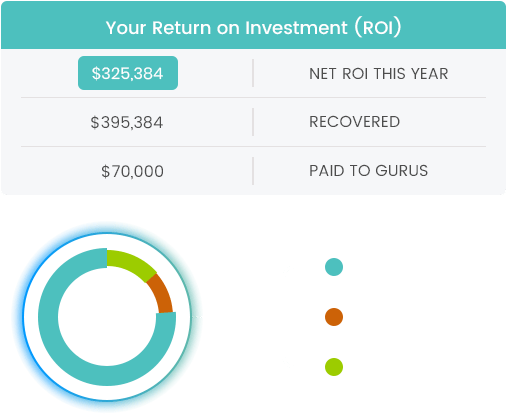 your return on investment